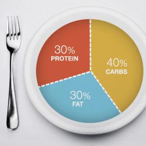 Book-Fats-Proteins-Carbs-Ratio